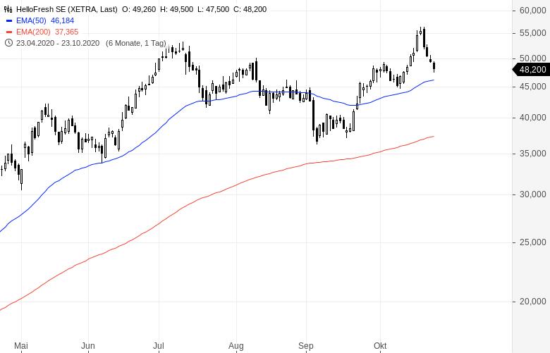 Der-Markt-sieht-was-was-du-nicht-siehst-Chartanalyse-Oliver-Baron-GodmodeTrader.de-4