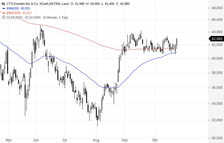 Der-Markt-sieht-was-was-du-nicht-siehst-Chartanalyse-Oliver-Baron-GodmodeTrader.de-1
