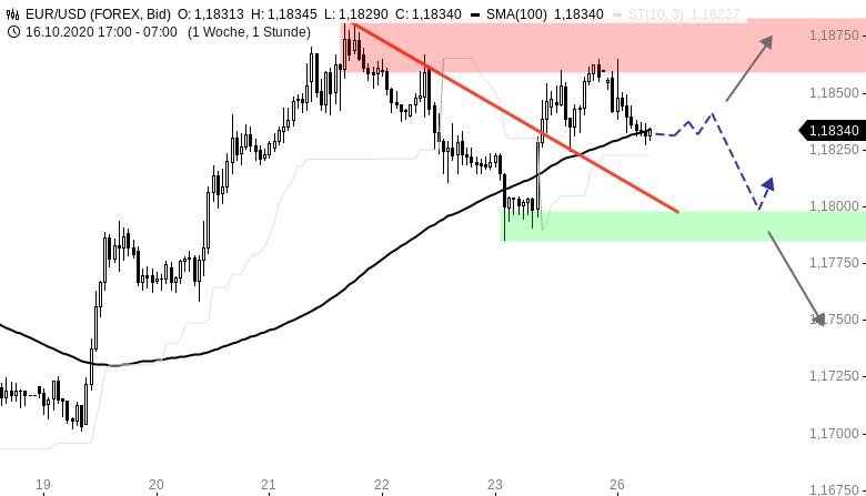 EUR-USD-Tagesausblick-Rücksetzer-zum-Wochenstart-Chartanalyse-Henry-Philippson-GodmodeTrader.de-1