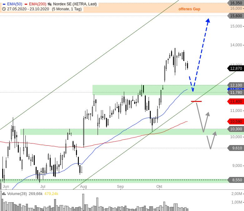 NORDEX-Hier-könnten-sich-Tradingchancen-ergeben-Chartanalyse-André-Rain-GodmodeTrader.de-1