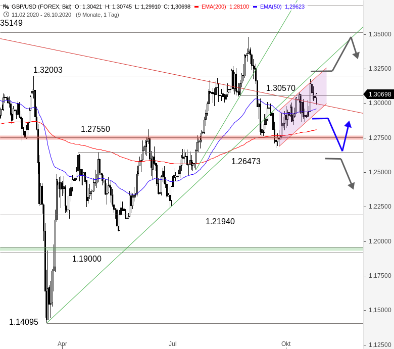 GBP-USD-In-der-Falle-Chartanalyse-Thomas-May-GodmodeTrader.de-1