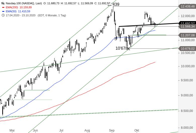 NASDAQ-100-Jetzt-wird-es-aber-Zeit-Chartanalyse-Alexander-Paulus-GodmodeTrader.de-2