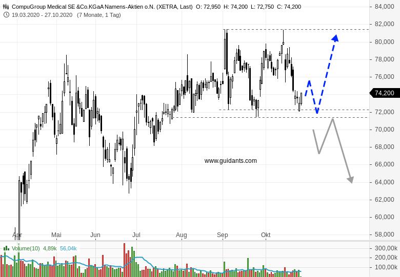 Diese-Aktie-ist-kurzfristig-interessant-Chartanalyse-Rene-Berteit-GodmodeTrader.de-1