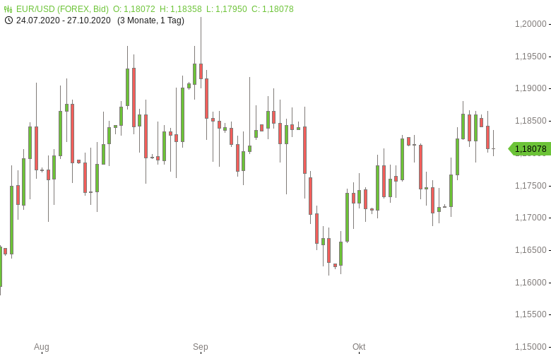 EUR-USD-EU-Geldmenge-wächst-zweistellig-Chartanalyse-Tomke-Hansmann-GodmodeTrader.de-1