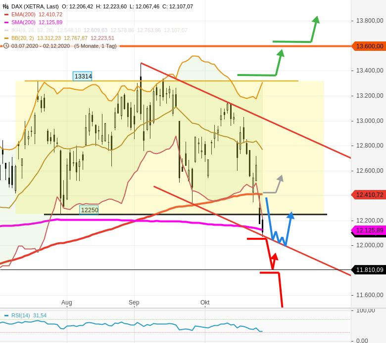 Graefe-Tradingwebinar-Schwerpunkt-DAX-DOW-JONES-Chancen-2-Aktien-Rocco-Gräfe-GodmodeTrader.de-3