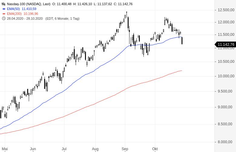 Hedgefondsmanager-Die-Blase-ist-geplatzt-Kommentar-Oliver-Baron-GodmodeTrader.de-1