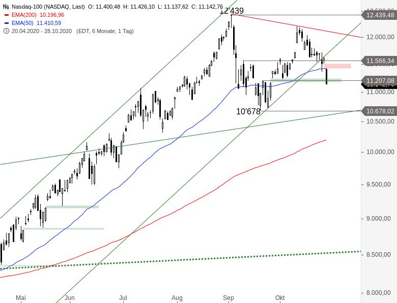 NASDAQ-100-Bären-machen-Druck-Chartanalyse-Alexander-Paulus-GodmodeTrader.de-1