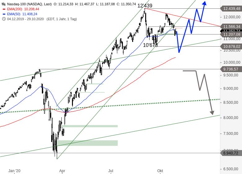NASDAQ-Nach-Zahlenflut-im-Crashmodus-Chartanalyse-Alexander-Paulus-GodmodeTrader.de-2
