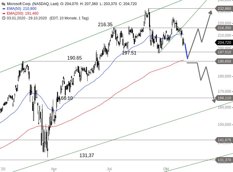 NASDAQ-Nach-Zahlenflut-im-Crashmodus-Chartanalyse-Alexander-Paulus-GodmodeTrader.de-5