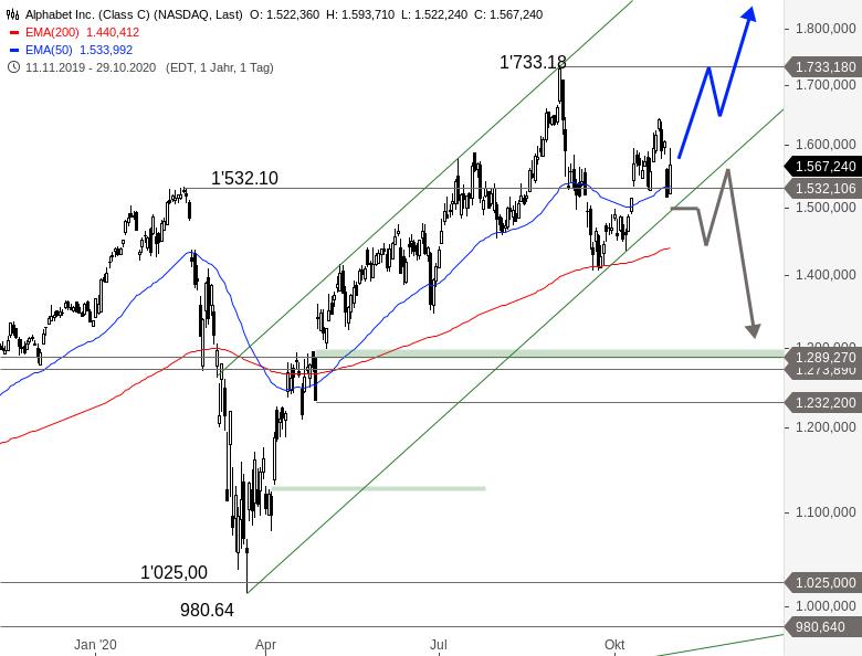 NASDAQ-Nach-Zahlenflut-im-Crashmodus-Chartanalyse-Alexander-Paulus-GodmodeTrader.de-6