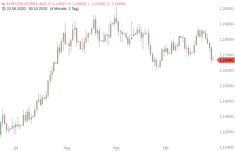 EUR-USD-EU-Wirtschaft-wächst-stärker-als-erwartet-Chartanalyse-Tomke-Hansmann-GodmodeTrader.de-1