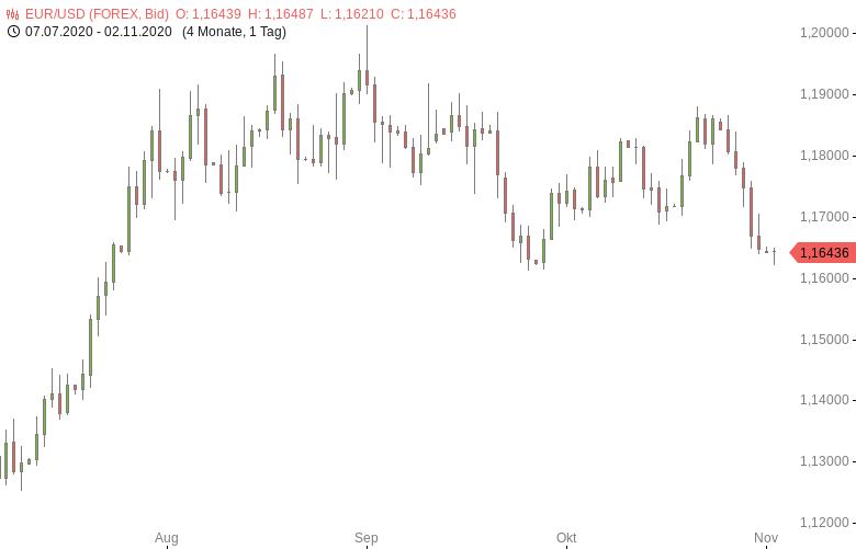 EUR-USD-erholt-sich-von-frischem-Fünfwochentief-Chartanalyse-Tomke-Hansmann-GodmodeTrader.de-1