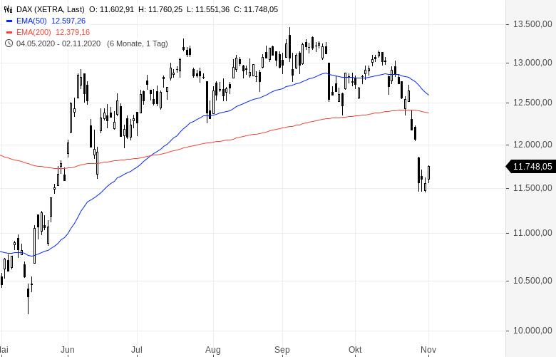 Anlegerstimmung-trübt-sich-deutlich-ein-Chartanalyse-Oliver-Baron-GodmodeTrader.de-1