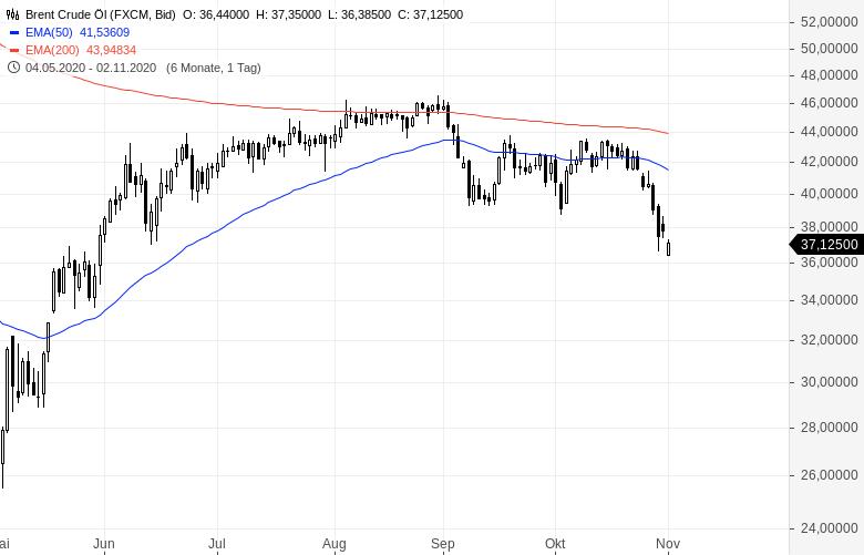 Anlegerstimmung-trübt-sich-deutlich-ein-Chartanalyse-Oliver-Baron-GodmodeTrader.de-2