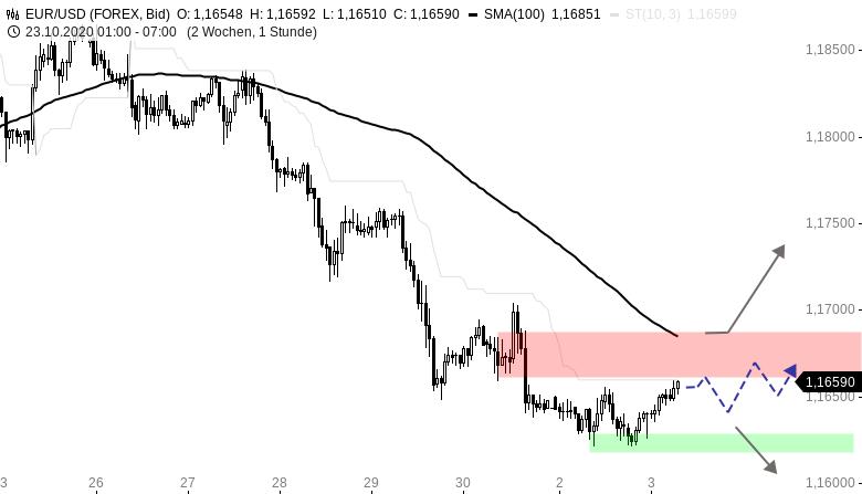 EUR-USD-Tagesausblick-Die-Ruhe-vor-dem-Sturm-Chartanalyse-Henry-Philippson-GodmodeTrader.de-1