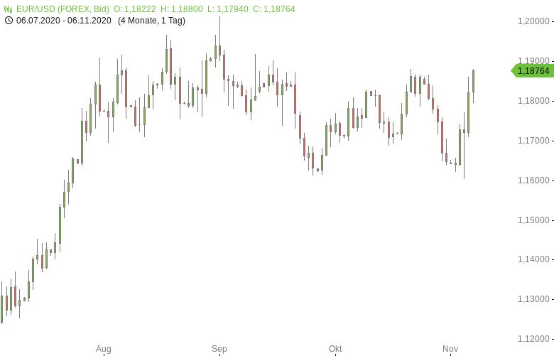 FX-Mittagsbericht-US-Dollar-fällt-auf-Zweimonatstief-Tomke-Hansmann-GodmodeTrader.de-1