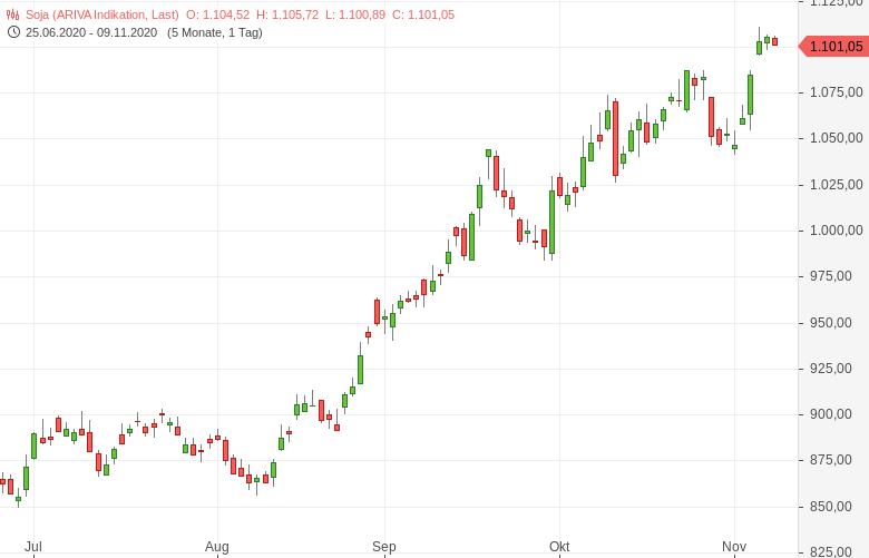 Soja-USDA-rechnet-mit-stark-steigender-US-Fläche-Tomke-Hansmann-GodmodeTrader.de-1