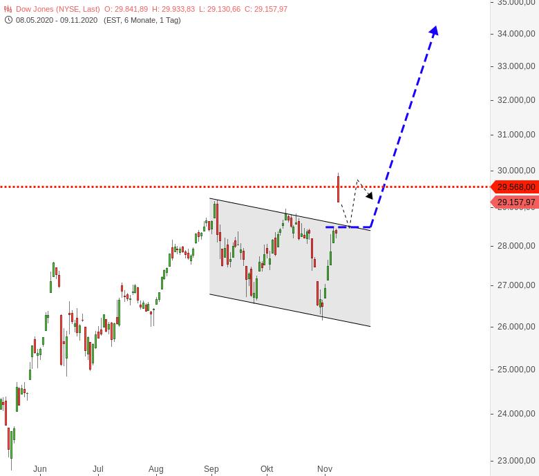 DOWJONES-S-P500-NASDAQ100-Was-war-das-heute-Chartanalyse-Harald-Weygand-GodmodeTrader.de-1