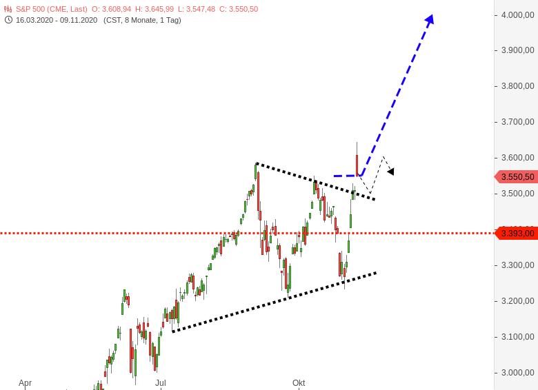 DOWJONES-S-P500-NASDAQ100-Was-war-das-heute-Chartanalyse-Harald-Weygand-GodmodeTrader.de-2