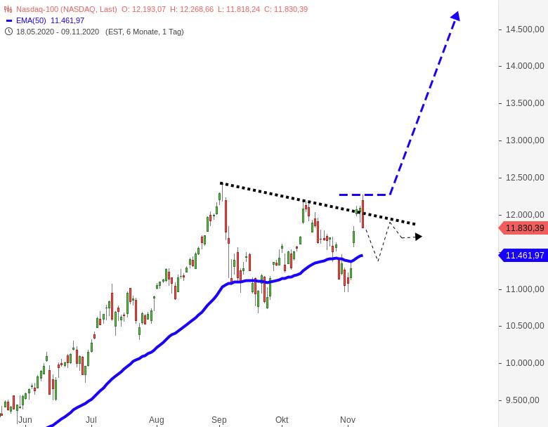 DOWJONES-S-P500-NASDAQ100-Was-war-das-heute-Chartanalyse-Harald-Weygand-GodmodeTrader.de-3