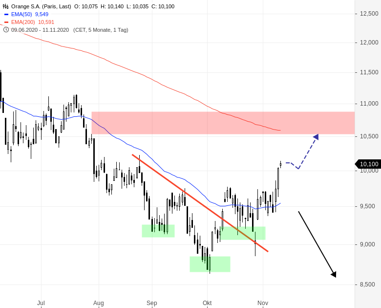 ORANGE-Aktie-knackt-10-EUR-Marke-Chartanalyse-Henry-Philippson-GodmodeTrader.de-1