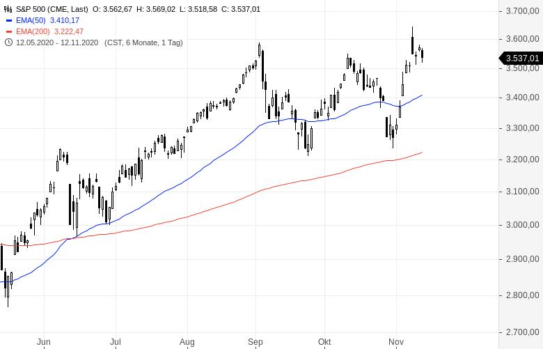 Goldman-Sachs-erwartet-weiter-steigende-Aktienkurse-Chartanalyse-Oliver-Baron-GodmodeTrader.de-1