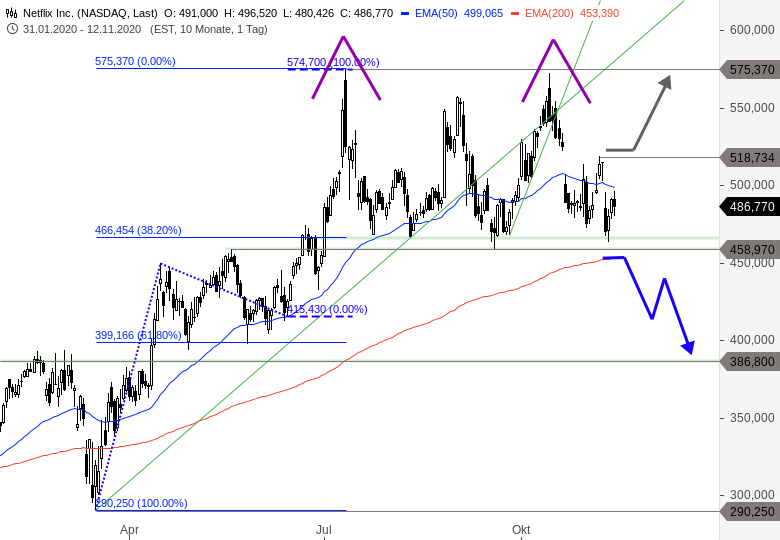 MAYDAY-Die-FANG-Aktien-der-NASDAQ-in-der-Bredouille-Chartanalyse-Thomas-May-GodmodeTrader.de-1