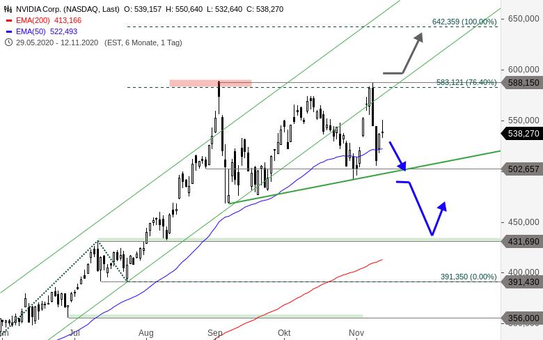 MAYDAY-Die-FANG-Aktien-der-NASDAQ-in-der-Bredouille-Chartanalyse-Thomas-May-GodmodeTrader.de-2