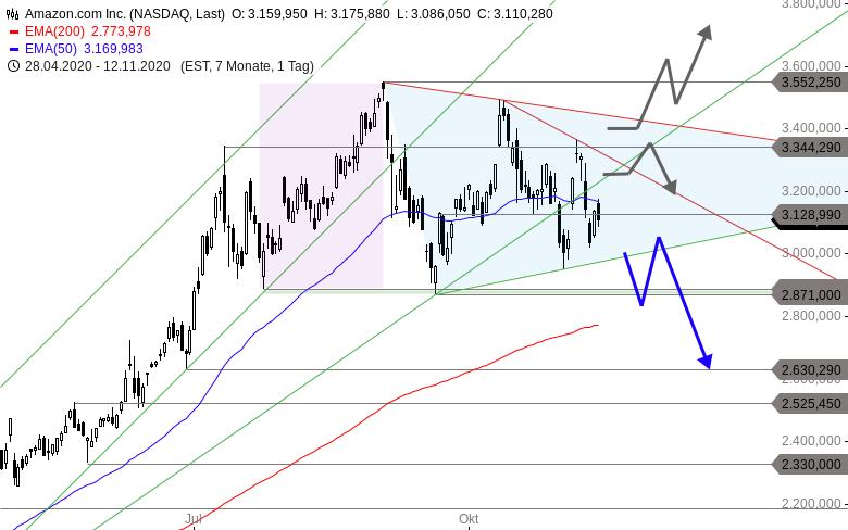 MAYDAY-Die-FANG-Aktien-der-NASDAQ-in-der-Bredouille-Chartanalyse-Thomas-May-GodmodeTrader.de-3