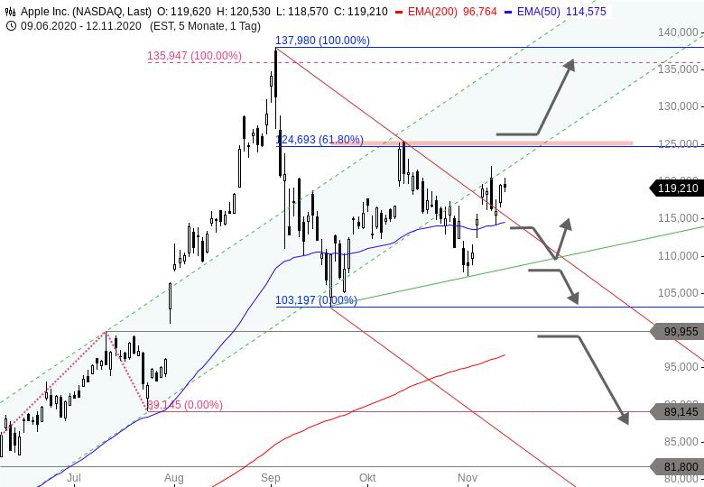 MAYDAY-Die-FANG-Aktien-der-NASDAQ-in-der-Bredouille-Chartanalyse-Thomas-May-GodmodeTrader.de-4