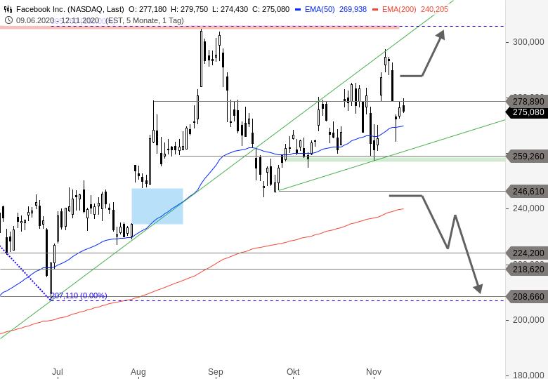 MAYDAY-Die-FANG-Aktien-der-NASDAQ-in-der-Bredouille-Chartanalyse-Thomas-May-GodmodeTrader.de-5