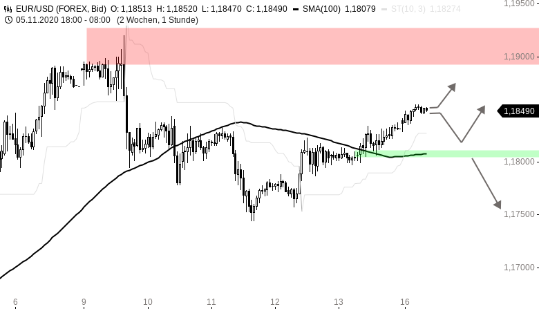 EUR-USD-Tagesausblick-Dollar-auf-dem-Rückzug-Chartanalyse-Henry-Philippson-GodmodeTrader.de-1