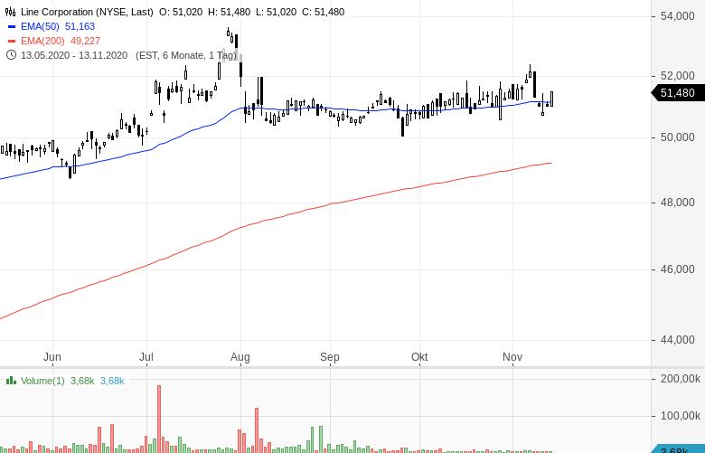 SOFTBANK-verkauft-fast-alle-Tech-Aktien-Chartanalyse-Oliver-Baron-GodmodeTrader.de-2