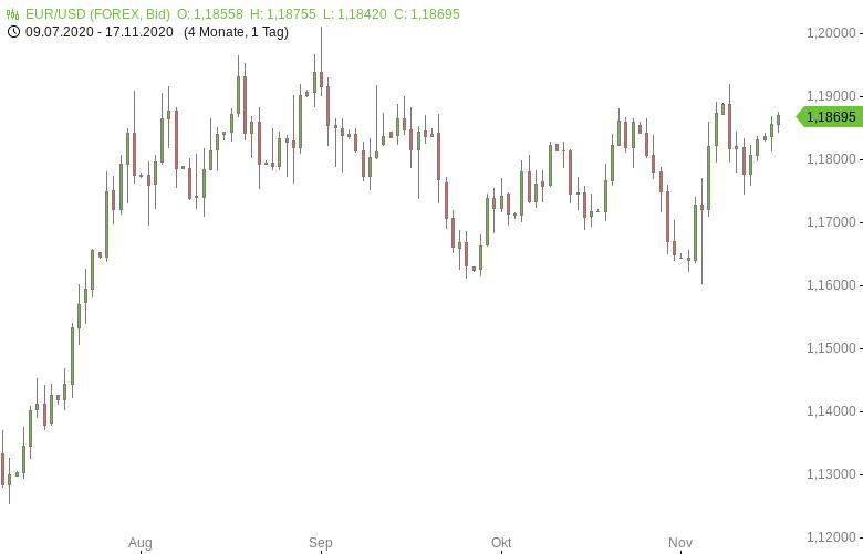 FX-Mittagsbericht-US-Dollar-fällt-Richtung-Zweimonatstief-Tomke-Hansmann-GodmodeTrader.de-1