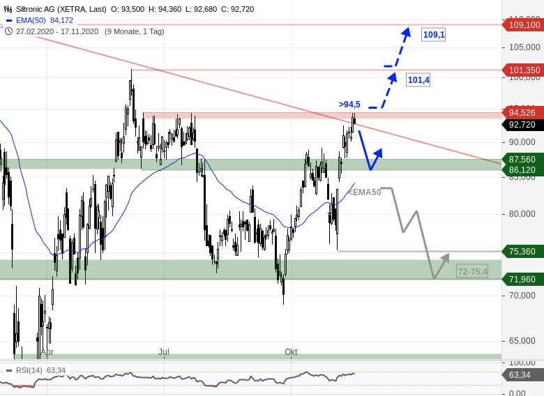 Siltronic Aktienkurs