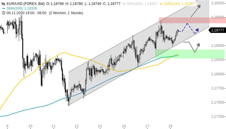 EUR-USD-Tagesausblick-Trendkanal-intakt-Chartanalyse-Henry-Philippson-GodmodeTrader.de-1
