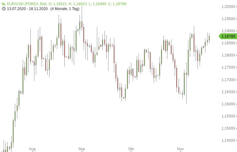 FX-Mittagsbericht-US-Dollar-weiter-auf-Talfahrt-Tomke-Hansmann-GodmodeTrader.de-1