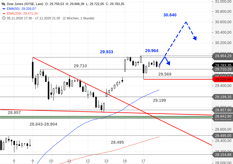 US-Ausblick-Dow-Jones-hui-der-Rest-so-lala-Chartanalyse-Bastian-Galuschka-GodmodeTrader.de-1