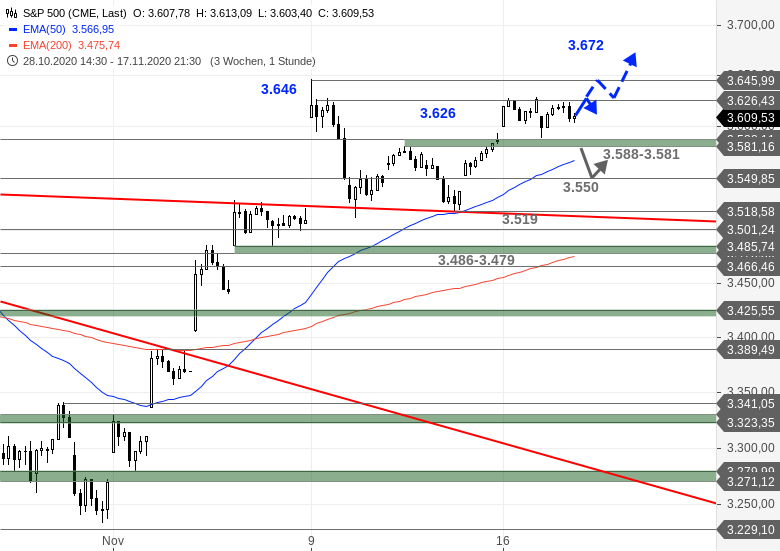 US-Ausblick-Dow-Jones-hui-der-Rest-so-lala-Chartanalyse-Bastian-Galuschka-GodmodeTrader.de-3