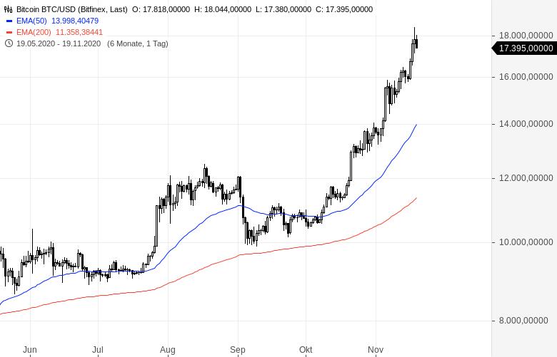forex handelskonto bitcoin rendite