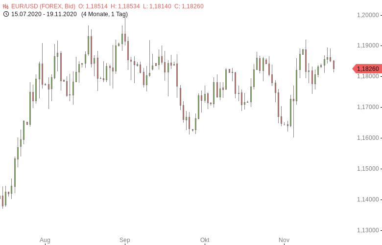 FX-Mittagsbericht-US-Dollar-macht-Verluste-teilweise-wett-Tomke-Hansmann-GodmodeTrader.de-1