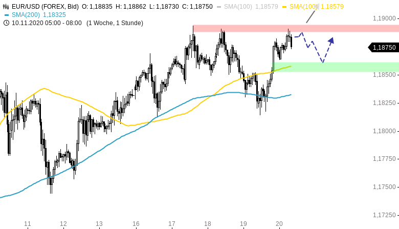 EUR-USD-Tagesausblick-Rally-in-der-US-Sitzung-Chartanalyse-Henry-Philippson-GodmodeTrader.de-1