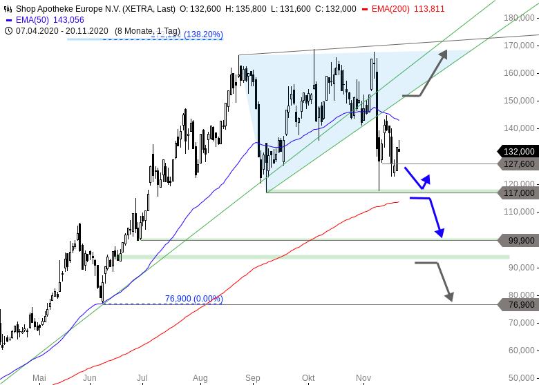 MAYDAY-Deutsche-Corona-Profiteure-unter-Druck-Chartanalyse-Thomas-May-GodmodeTrader.de-3