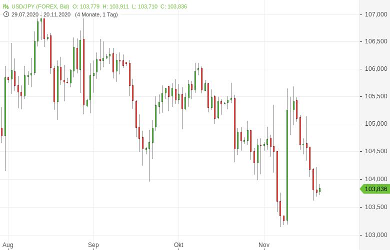 USD-JPY-Einkaufsmanagerindex-gesunken-Chartanalyse-Tomke-Hansmann-GodmodeTrader.de-1
