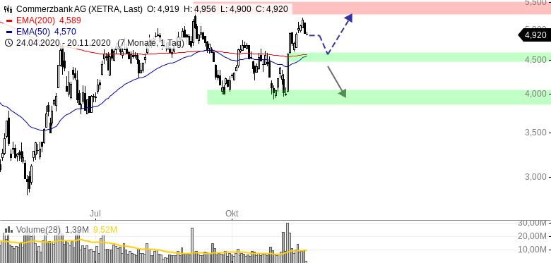commerzbank aktie bewertung