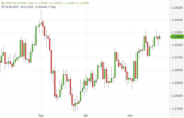 GBP-USD-Einzelhandelsumsätze-gestiegen-Chartanalyse-Tomke-Hansmann-GodmodeTrader.de-1
