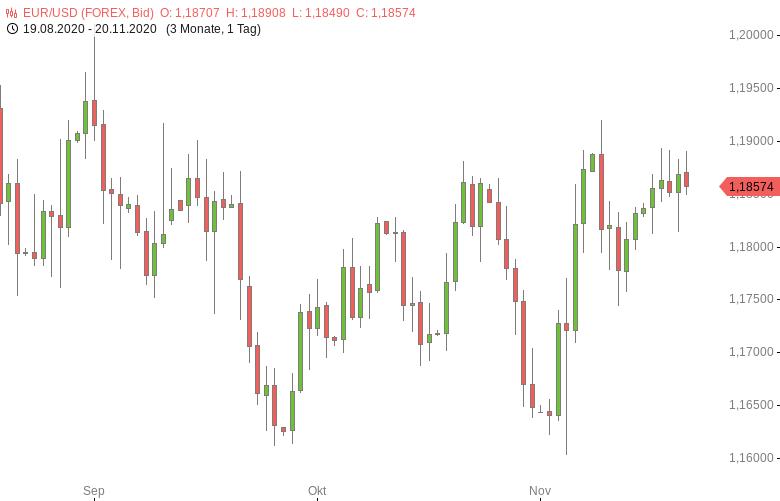 FX-Mittagsbericht-US-Dollar-weiter-nahe-Zweimonatstief-Tomke-Hansmann-GodmodeTrader.de-1