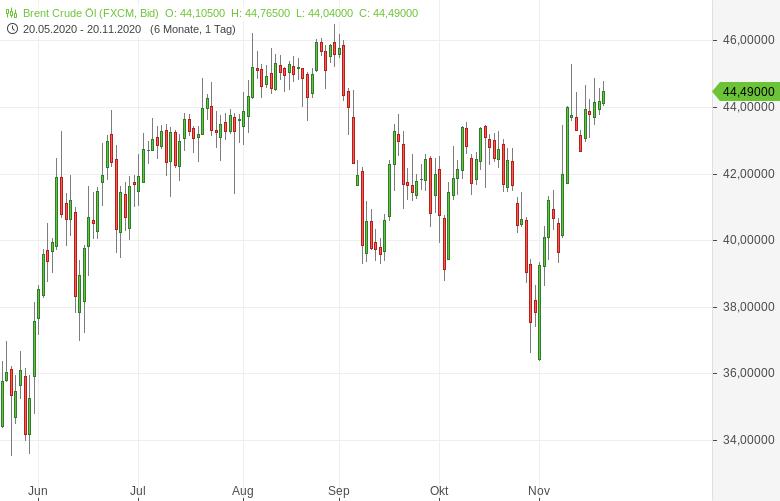 Ölnachfrage-steht-vor-bedeutender-Erholung-Bernd-Lammert-GodmodeTrader.de-1