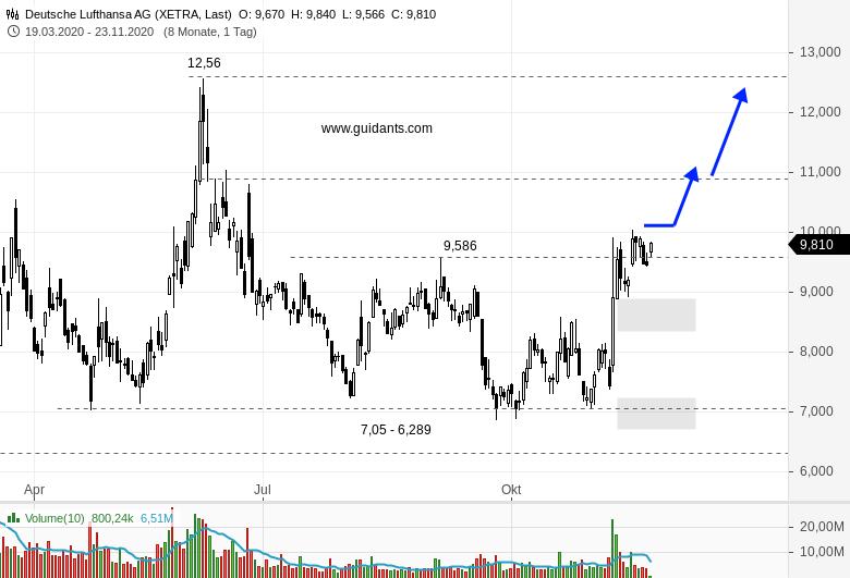 LUFTHANSA-Investoren-können-durchatmen-Chartanalyse-Rene-Berteit-GodmodeTrader.de-1