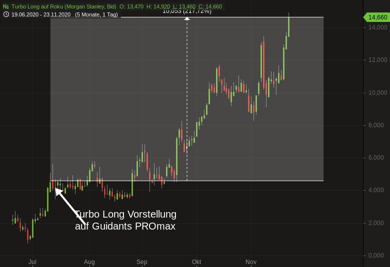 ROKU-Unser-200-Trade-seit-Juli-dieses-Jahres-Chartanalyse-Harald-Weygand-GodmodeTrader.de-1